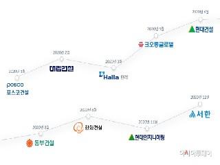 카르타, 2020년 국내 최다 사용 건설 드론 플랫폼 등극
